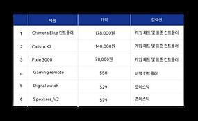 원활한 컨텐츠 관리를 위한 Velo의 통합 데이터베이스