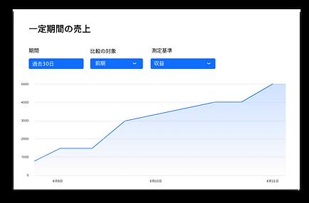 Wix アクセス解析の売上推移レポート