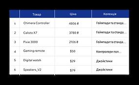 Інтегрована база даних Velo для простого керування контентом