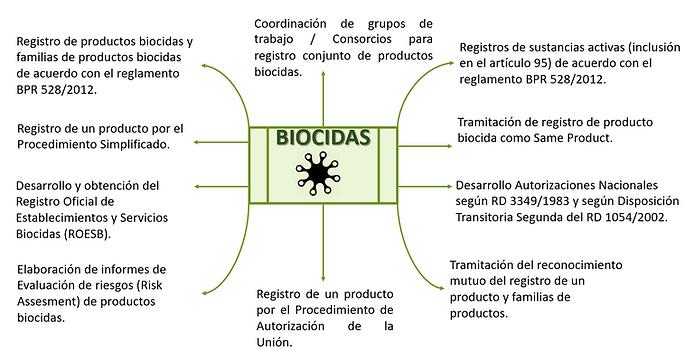 Biocidas.PNG