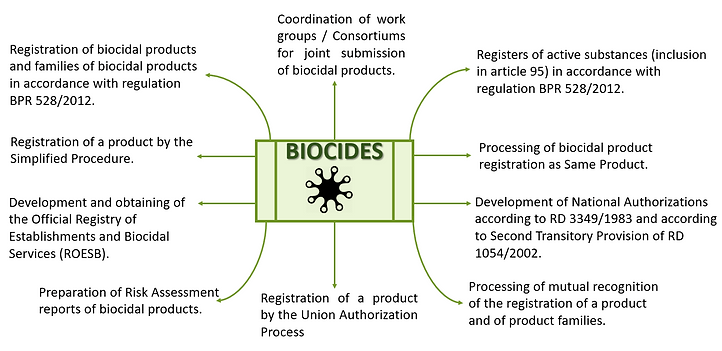 Biocides.PNG