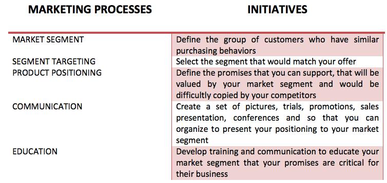 board marketing process initiative