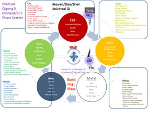 5 phases, 5 elements, medical qigong, energetic medicine