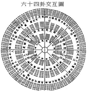 Weekly Yijing Readings