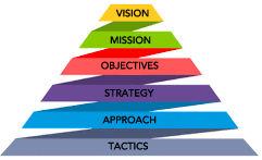 Strategy Pyramid.jpg