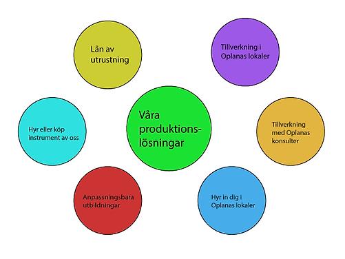 Produktionslösningar