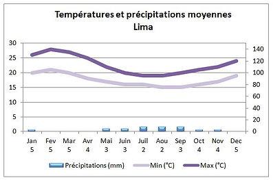 Températures et climat à Lima au Pérou