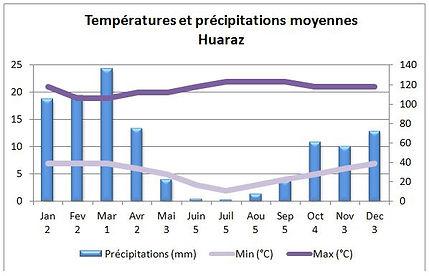Températures et climat à Huaraz au Pérou