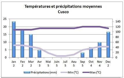 Températures et climat à Cusco au Pérou