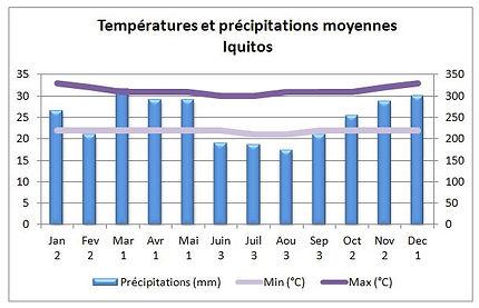 Températures et climat à Iquitos au Pérou