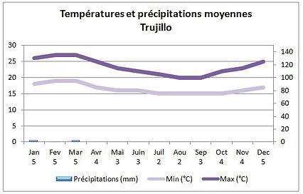 Températures et climat à Trujillo au Pérou