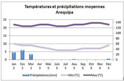 Températures et climat à Arequipa au Pérou