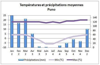 Températures et climat à Puno au Pérou