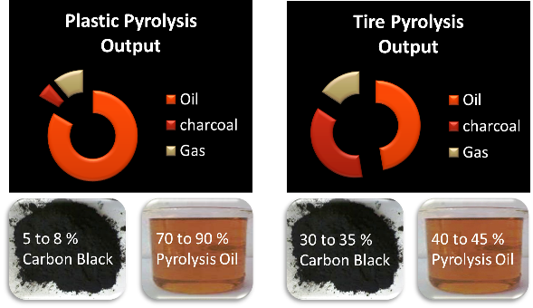 Pyrolysis-tyre-plastic-input-output-rati