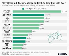 Consoles Sales