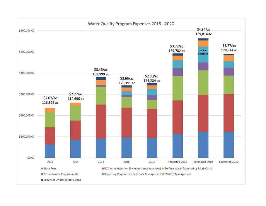 Revised_2013-2020 Expense Chart.jpg