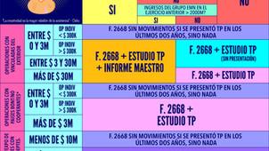 TP Ilustrado - Entrega 1 - RG 4717/20 ¿Qué y Cuándo Presentar?
