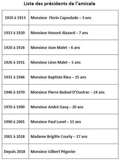 Liste_des_présidents_2018.JPG