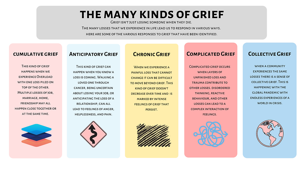 categories of grief, cumulative grief, anticipatory grief, chronic grief, complicated grief, collective grief