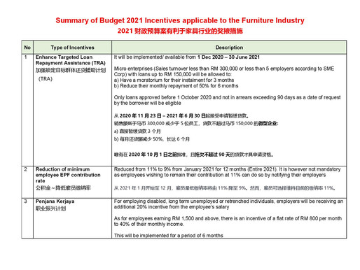 Summary of Budget 2021 Incentives applicable to the Furniture Industry
