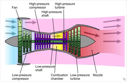 How does a Jet Engine work?Flight Copilot