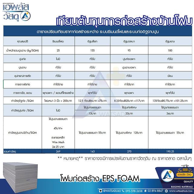 1200x600-tempate-APLUS-foam-ต้นทุนการก่อ