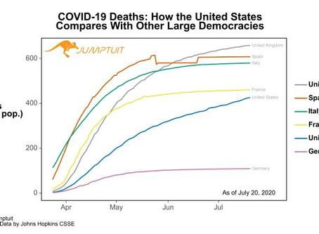 COVID-19 Deaths: How the United States Compares With Other Large Democracies