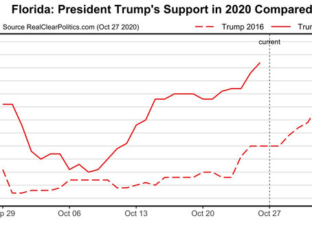 ELECTION ALERT FLORIDA: Base of support for TRUMP2020 continues to trend higher