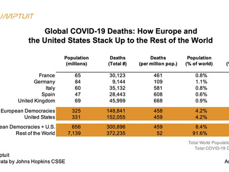 Global COVID-19 Deaths: How Europe and the United States Stack Up to the Rest of the World