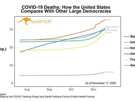 COVID-19 PER CAPITA DEATH RATE IN EUROPE SOARS ABOVE THE US AGAIN