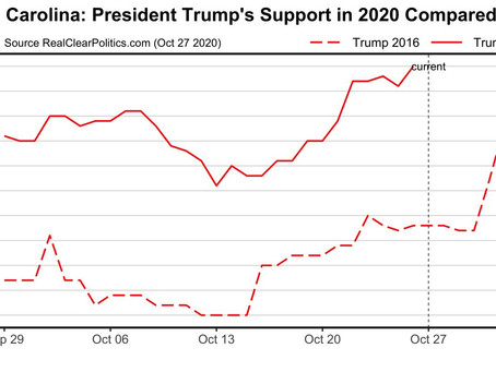 ELECTION ALERT NORTH CAROLINA: Base of support for TRUMP2020 continues to trend higher