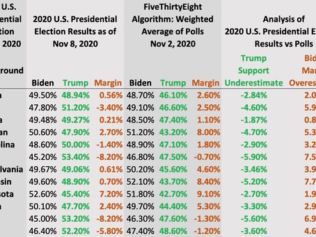 FAILURE OF POLLS: A Close Election, Forecast as a Blowout