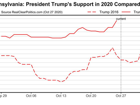 ELECTION ALERT PENNSYLVANIA: Base of support for  TRUMP2020 continues to trend higher