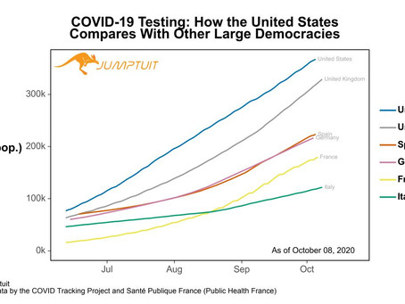 UPDATE: The United States Continues to Outpace Europe in #COVID19 Testing