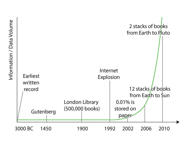 Exponential Data Growth in World History from 3000 BC to the Present