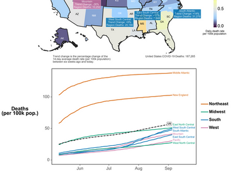 UPDATE: US Weekly #COVID19 Death Rate Mostly Falling Across the Country