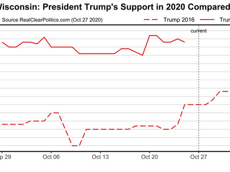 ELECTION ALERT WISCONSIN: Base of support for TRUMP2020 ahead of Trump2016