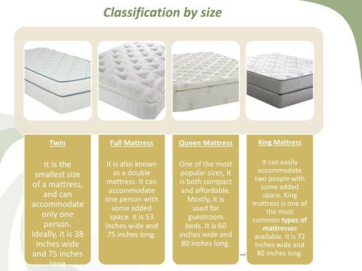 Types of mattress available in market