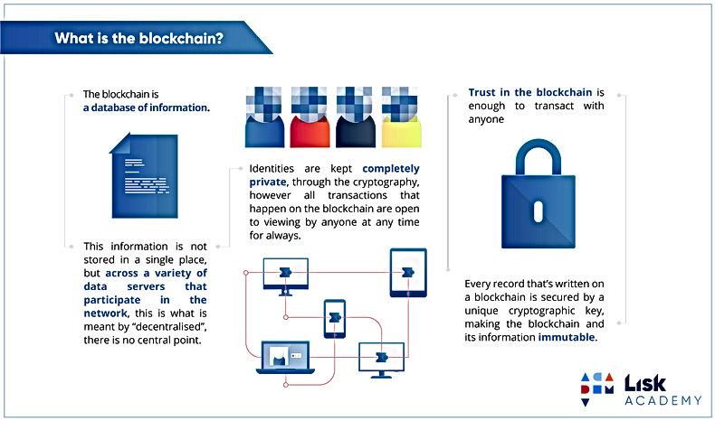 what-is-blockchain-lisk-academy.jpg