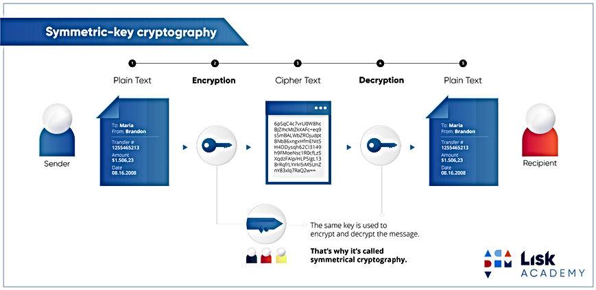 4-symmetric-key-cryptography.jpg