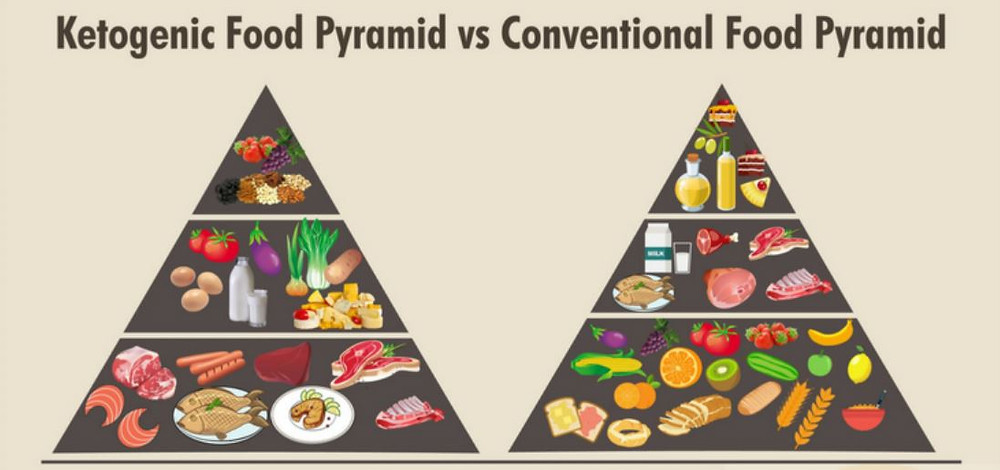 "The keto diet flips the ""traditional"" food pyramid upside down!"