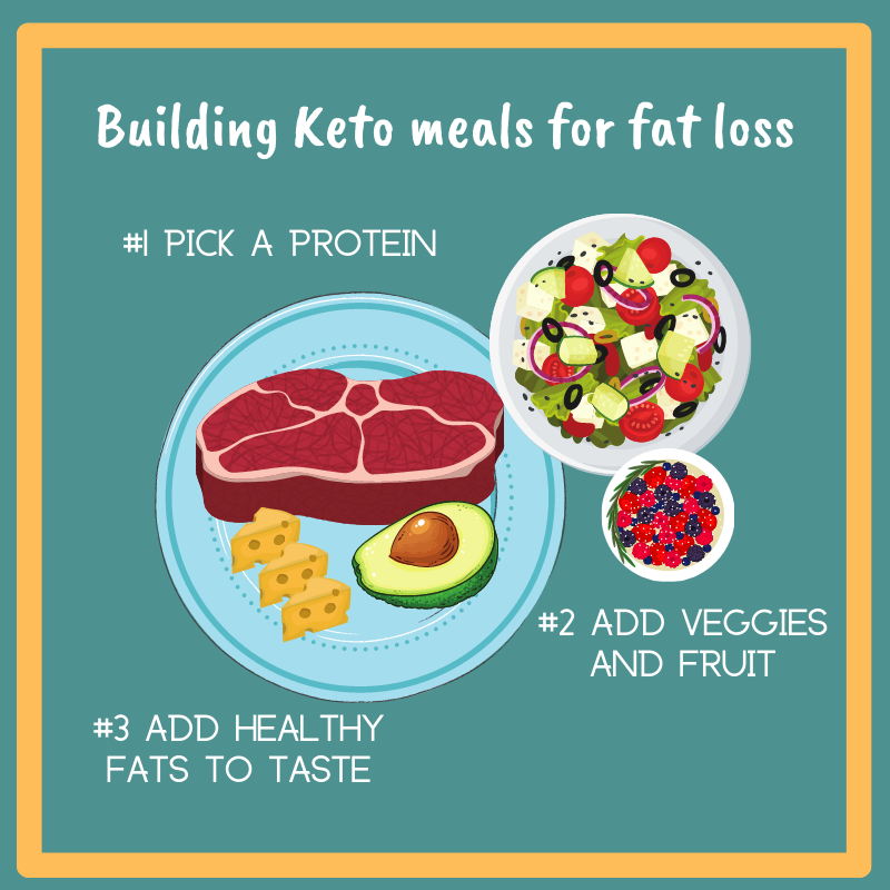Build the perfect keto meal for fat loss!