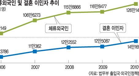 [국민일보] 국내 순유입 2010년 8만2000명… 화합 안되는 '多문화 한국'