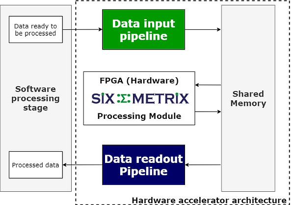hardware_acc_arch_sixmetrix.png