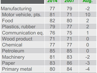 MAPI's US Manufacturing Outlook