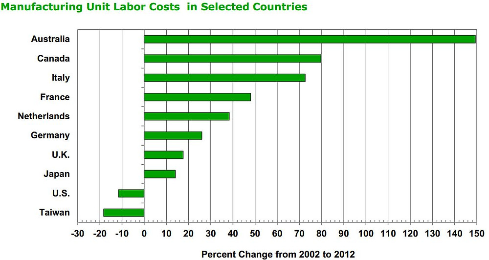 Manufactoring labor costs - mapi.JPG