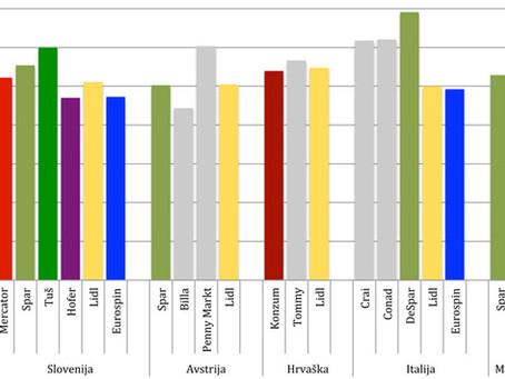 Analiza akcij in cenovnih razmerij v času akcij trgovcev