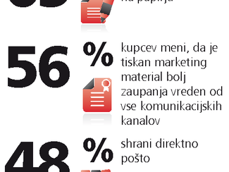 Direktni marketing je spet v modi! Tisti, poštni, tiskani, ko dobite pošto na mizo!