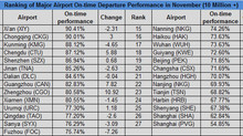 CAAC: Ranking of Major Airport On-time Departure for November 2016