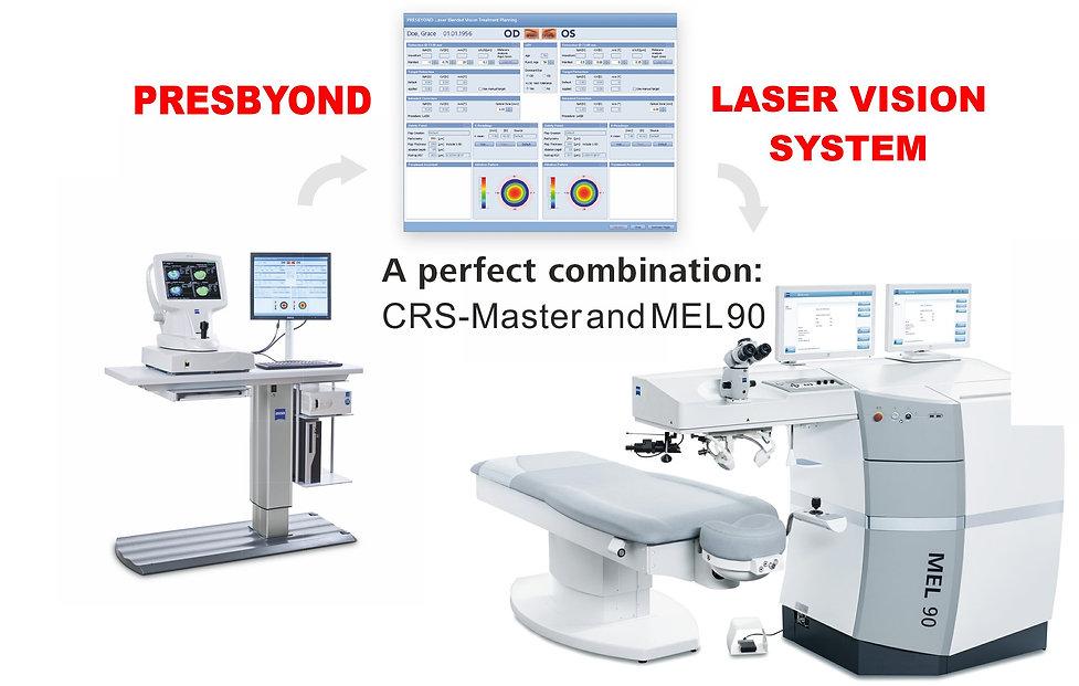 CRS Master and MEL 90 - Presbyond Laser Blended Vision at Singla Eye hospital and Laser Vision Centre, kotkapura, Punjab